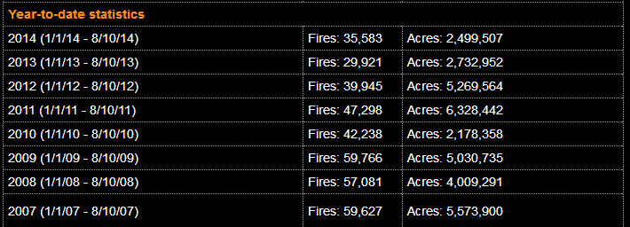 Climate Fires Statistics
