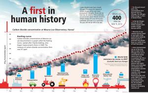 400 ppm environment(1)