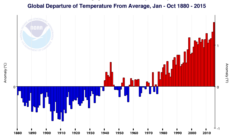 Climate temps-jan-oct-2015